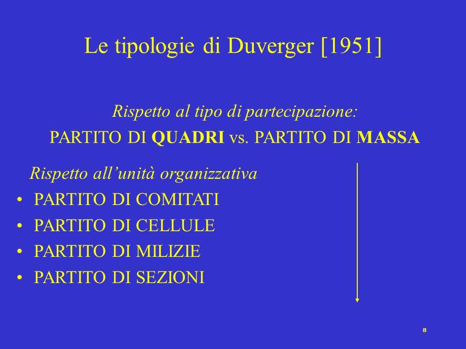 Le tipologie di Duverger [1951]